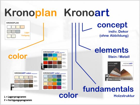 Verkleidungsplatte, color - KRONOPLAN